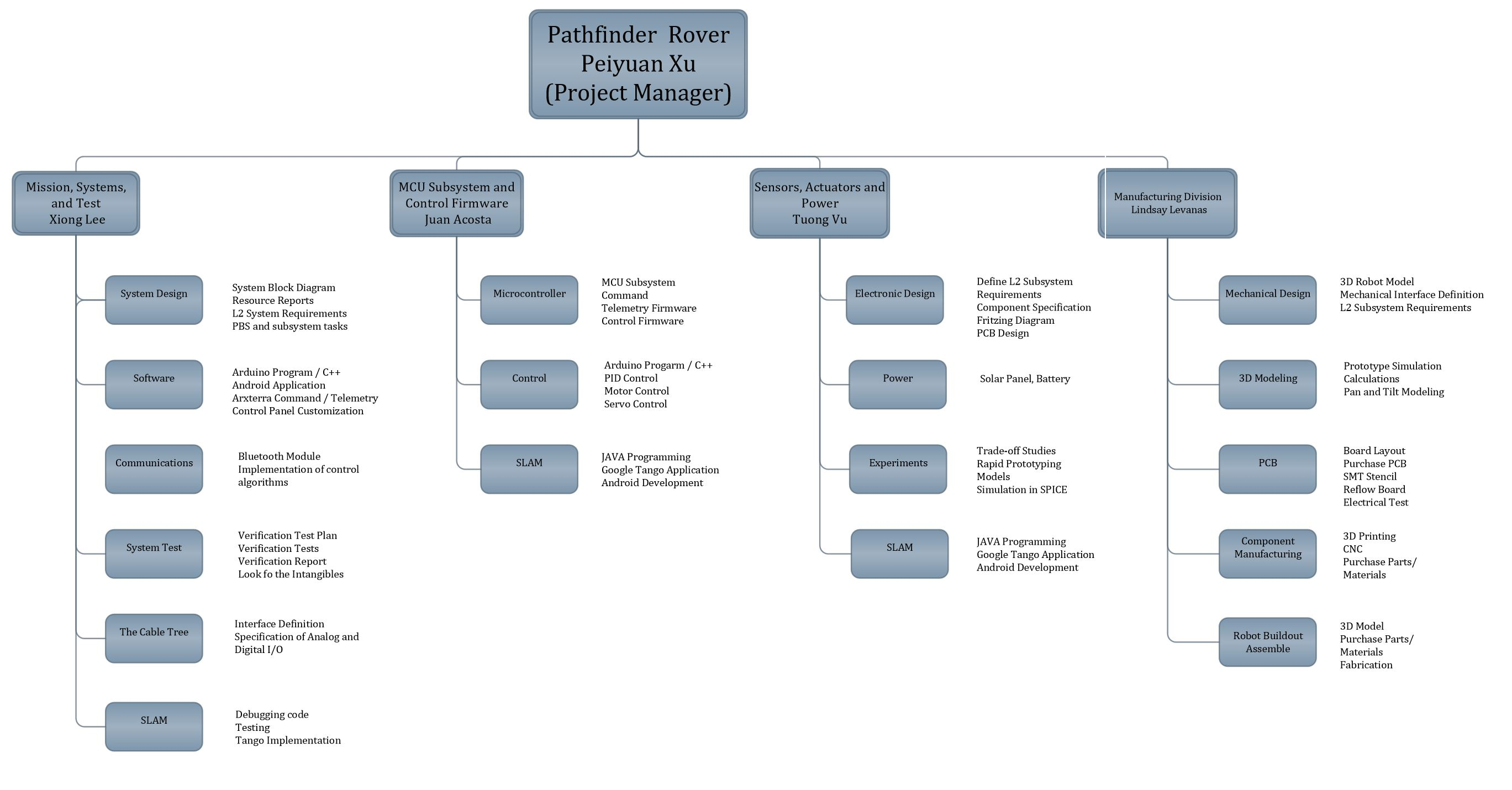 Spring 2016 Pathfinder Preliminary Project Plan – Arxterra