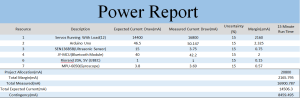 power report