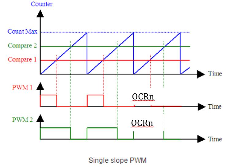 Tutorial on Fast Pulse Width Modulation – Arxterra