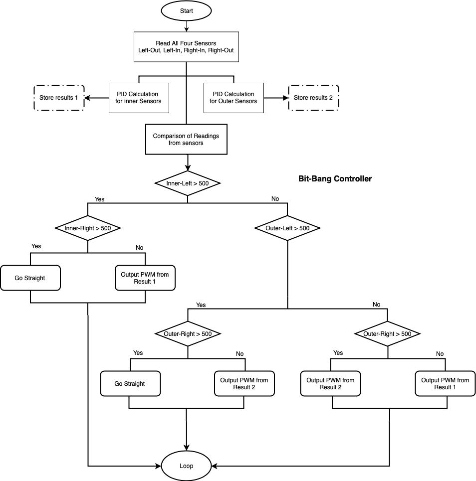 Figure 5 Flowchart for Line Following Control Loop