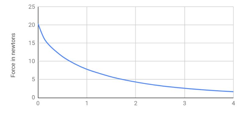 Theoretical Force Curve